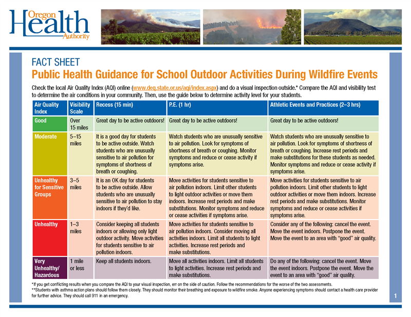 OHA Guidelines